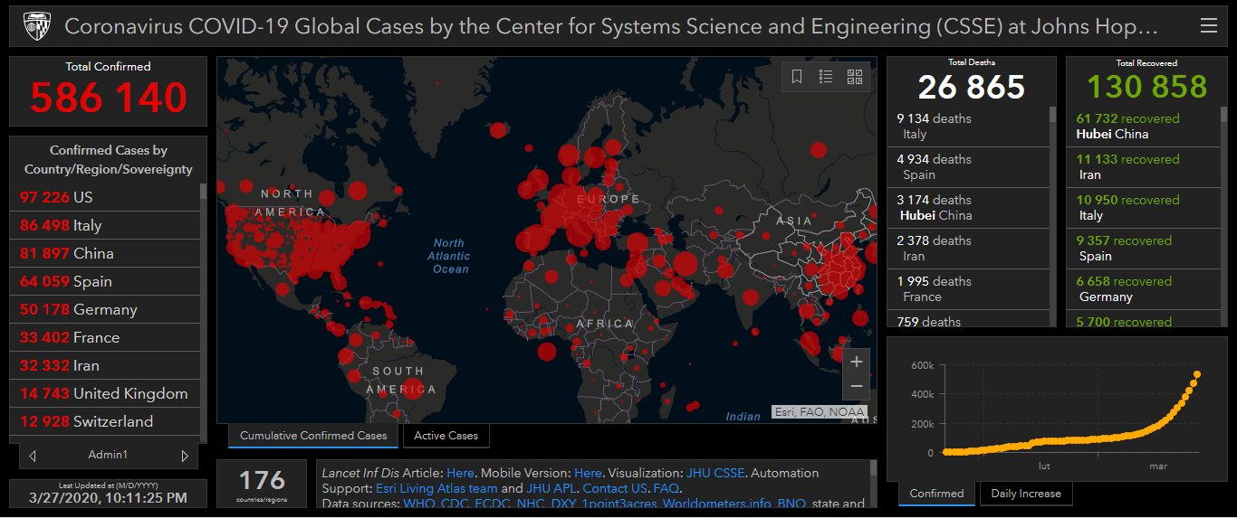 Coronavirus COVID-19 Global Cases by the Center for Systems Science and Engineering (CSSE) at Johns Hop