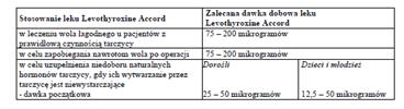 Levothyroxine Accord-dawkowanie1