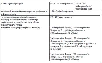 Levothyroxine Accord-dawkowanie2