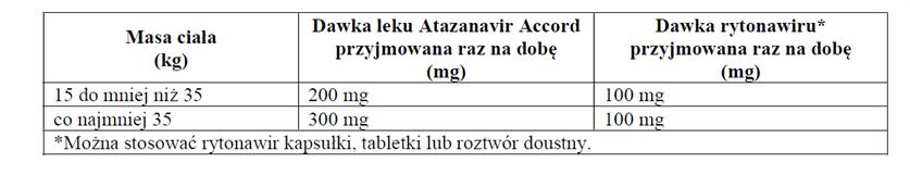 Atazanavir Accord-dawkowanie
