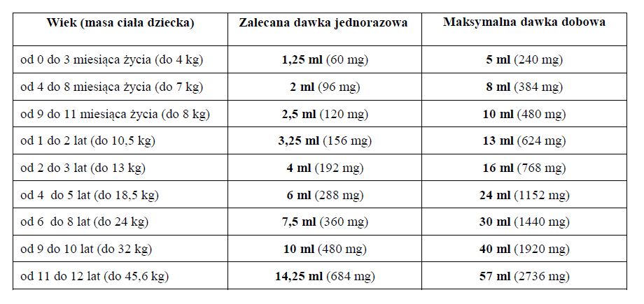 Paracetamol Hasco Forte - dawkowanie