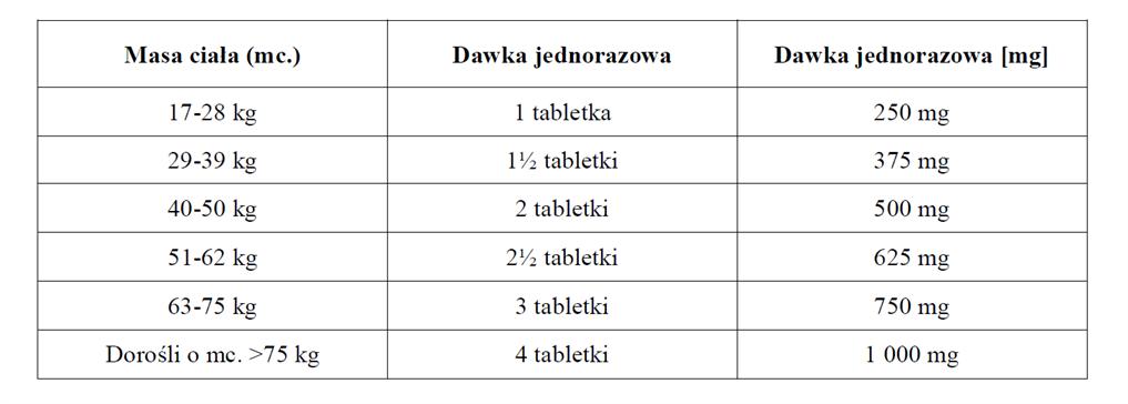 Pyrantelum Owix - dawkowanie1