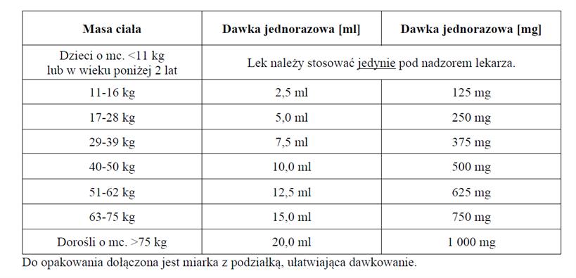 Pyrantelum Owix - dawkowanie2