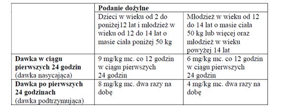 Voriconazole Accordpharma - dawkowanie